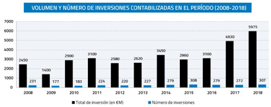 volumen y número de inversiones capital riesgo 2008-18